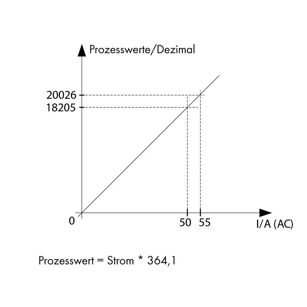 Stromsensor (value.1292953) 1 stk WAGO 789-622 12 - 34 V/DC IP20