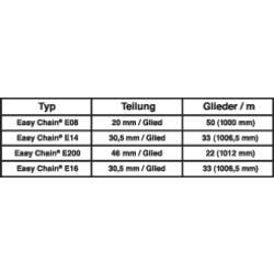 Energetska veriga, priključni element Easy Chain® serija 117.4.12PZ igus vsebina: 1 kos