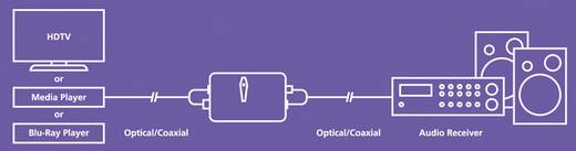 D/A konverter, digitális analóg átalakító 1koax, vagy Toslink bemenet - 1optikai Toslink, vagy koax kimenet MarmitekTC22