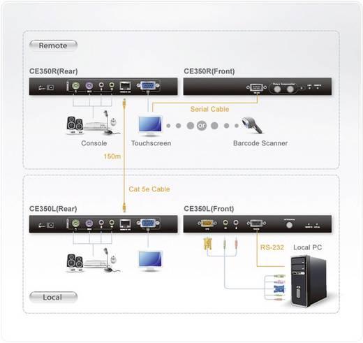 KVM extender, jeltovábbító, PS/2 és VGA csatlakozással RS-232 csatlakozón keresztül max.150 m ATEN CE350-AT-G