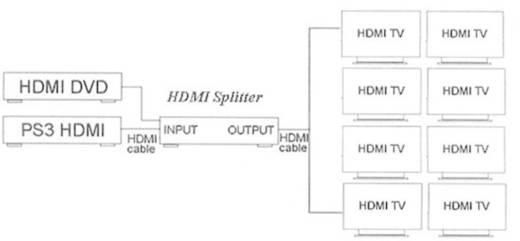 8 portos HDMI mátrix splitter Ultra HD képes SpeaKa Professional fekete
