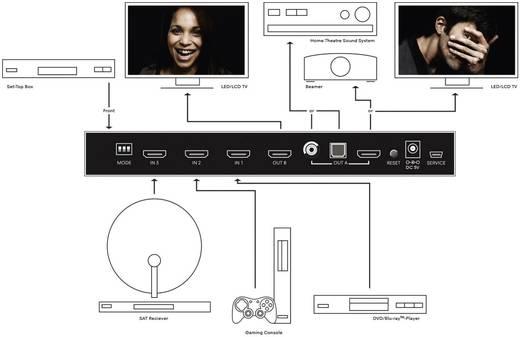 2 port HDMI mátrix elosztó 3648 x 2160 pixel clicktronic Fekete