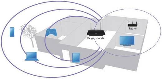 WLAN hatótáv növelő 1200 Mbit/s 2.4 GHz/5 GHz Linksys RE6500
