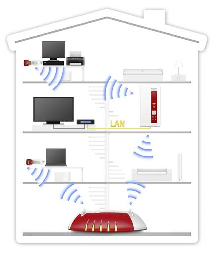 WLAN repeater, hatótáv növelő 1750 MBit/s 2.4 GHz, 5 GHz AVM FRITZ!WLAN 1750E