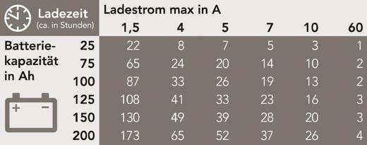 Automatikus ólomakku töltő 1,5 A 6/12 V, AEG LM 1.5