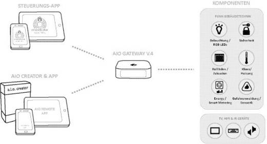Gateway V4 kiegészítő szoftverrel, Mediola