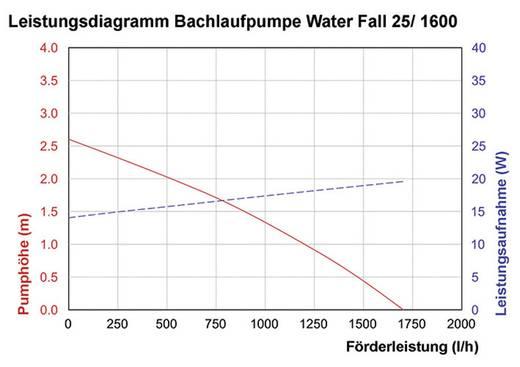 Napelemes szökőkút szivattyú rendszer, Esotec Water Fall 25/1600 101018