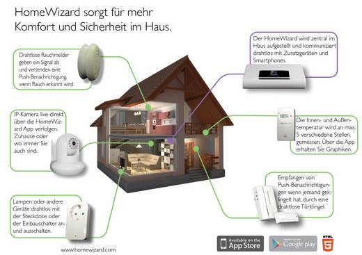 Vezeték nélküli ház automatizáló készlet, 2db kapcsolható duglaj, WiFi-s vezérlő központ HomeWizard 10.900.49
