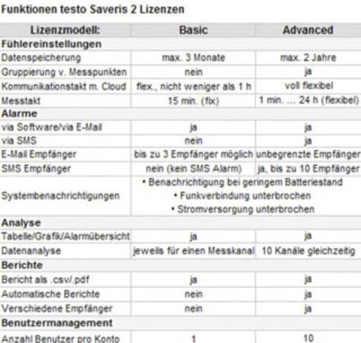 Hőmérséklet adatgyűjtő testo WLAN adatgyűjtő rendszer, Testo Saveris