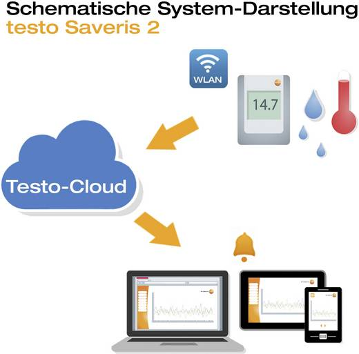 Multi adatgyűjtő testo WLAN adatgyűjtő rendszer, Testo Saveris 2-H1 -30…. 50 °C 0 ... 100 % r.