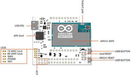 Arduino Panel Industrial 101