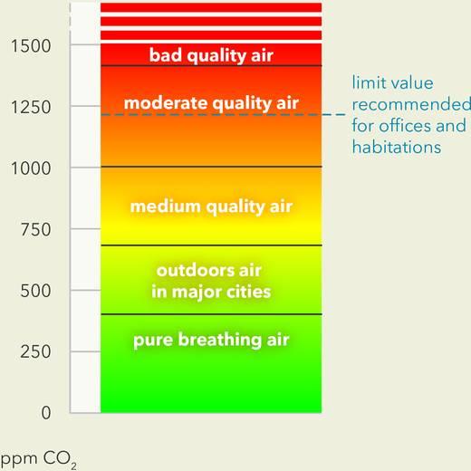 Széndioxid mérő, hőmérő funkcióval, 0 ... 3000 ppm, ebro RM 100