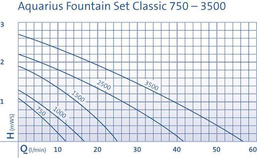 Tó szökőkút szivattyú, Oase 43041 Aquarius Fountain Set Classic 750