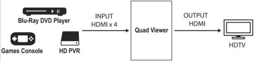 SpeaKa Professional SP-HDS-QMV100 4 port HDMI Quad
