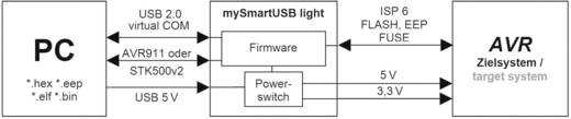 USB programozómySmartUSB vékony