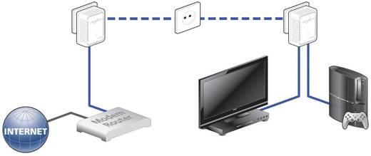 Powerline Network Kit, konnektoros internet átvivő készlet 500 Mbit/s, Devolo dLAN 500 duo