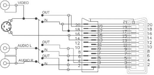 SCART dugó/SCART aljzat, 1 x S-Video, 3 x RCA aljzat elágazó adapter, átkapcsolható, SpeaKa Professional 50170