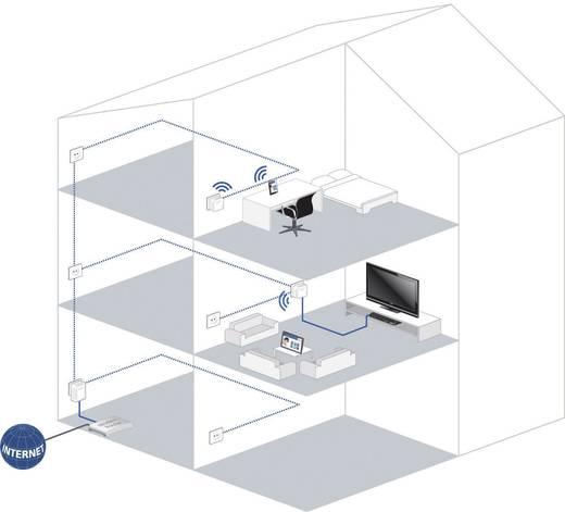 Powerline WLAN Starter Kit, konnektoros internet átvivő készlet 500 Mbit/s, Devolo 9083 dLAN 500 WiFi