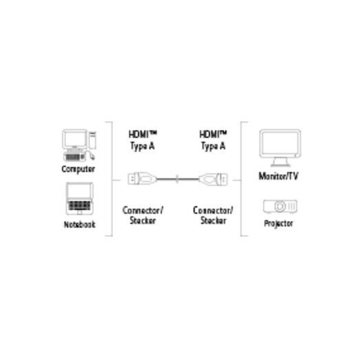 HDMI csatlakozókábel [1x HDMI dugó 1x HDMI dugó] 0.75 m fekete Hama