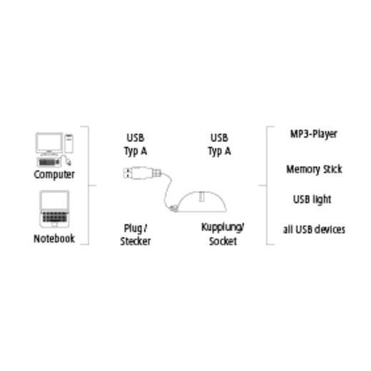 USB 2.0 Hosszabbítókábel [1x USB 2.0 dugó A - 1x USB 2.0 alj A] 1.50 m fekete Hama