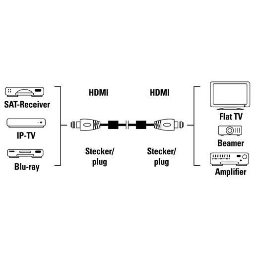HDMI csatlakozókábel [1x HDMI dugó 1x HDMI dugó] 5 m fekete Hama 00083058