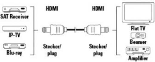 HDMI csatlakozókábel [1x HDMI dugó 1x HDMI dugó] 10 m fekete Hama