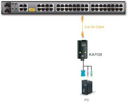 KVM - VGA átalakító adapterkábel PS/2 csatlakozóval Aten KA7120-AX