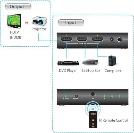 3 portos HDMI switch távirányítóval 1920 x 1080 Pixel ATEN VS381 fekete