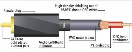 RCA audio csatlakozókábel, 2 x RCA dugó – 2 x RCA dugó, 1,5 m, fekete, aranyozott, Sound & Image