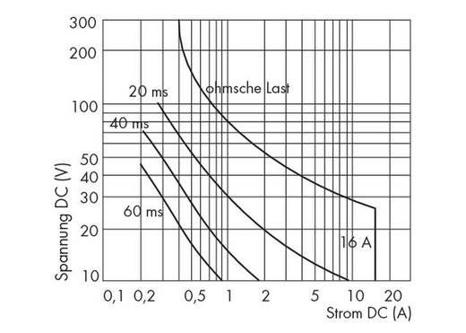 Relé modul 4 relével, 1-1 záró, 250 V, WAGO 287-474