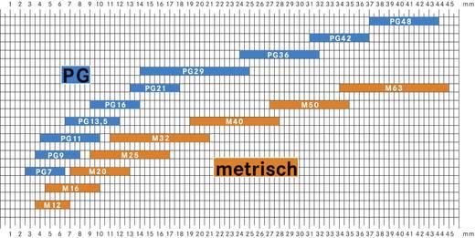 Kábel tömszelence, SKINTOP® ST-M 16X1,5