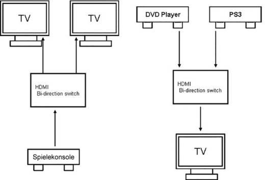 HDMI elosztó, switch kétirányú 1920 x 1080 Pixel SpeaKa Professional fekete