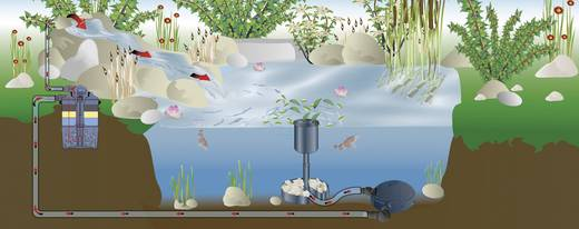 Nyomásszűrő kerti tóhoz, Pond Active 2