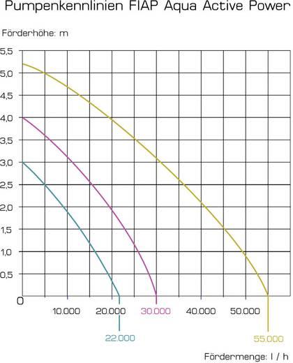 Patakszivattyú és szűrőtápláló Aqua Active Power 22000 FIAP 2725