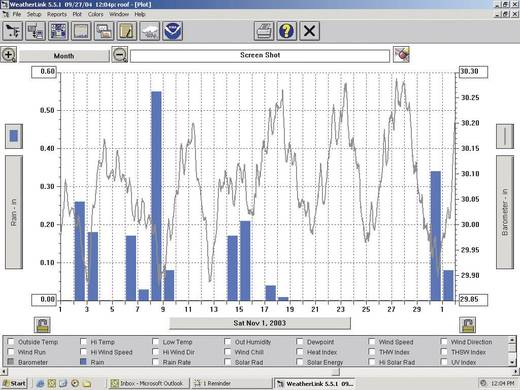 Vezeték nélküli adatgyűjtő, adatlogger, IP RJ45, Davis Instruments Weather Link®