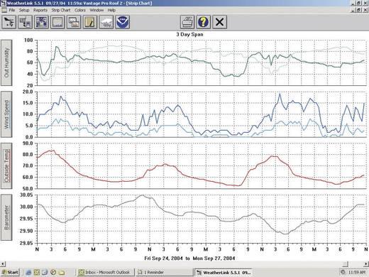 Vezeték nélküli adatgyűjtő, adatlogger, szoftverrel, soros, Davis Instruments Weather Link®