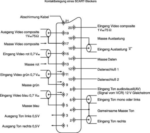 SCART csatlakozó Alj, hajlított Pólusszám: 21 Fekete BKL Electronic 903014 1 db