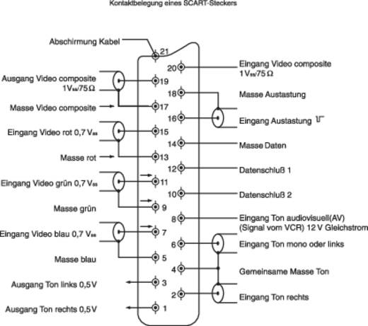 SCART csatlakozó alj, beépíthető, vízszintes pólusszám: 21 fekete BKL Electronic 903018 1 db