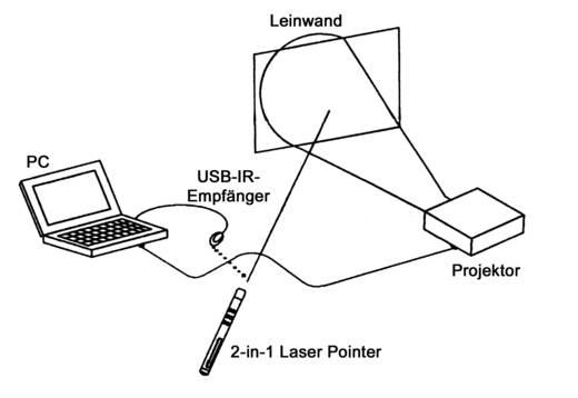 Lézerpointer mutatópálcával és távirányítóval