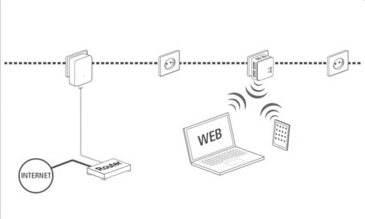 Powerline WLAN Network Kit, konnektoros internet átvivő készlet 500 Mbit/s, Renkforce PL500D WiFi
