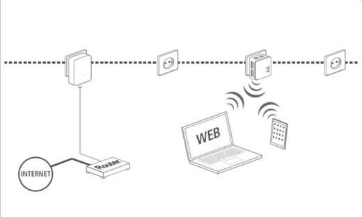 Powerline WLAN önálló adapter 500 Mbit/s renkforce PL500D WiFi