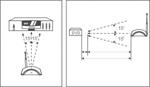 Hatótáv növelő infravörös távirányítóhoz