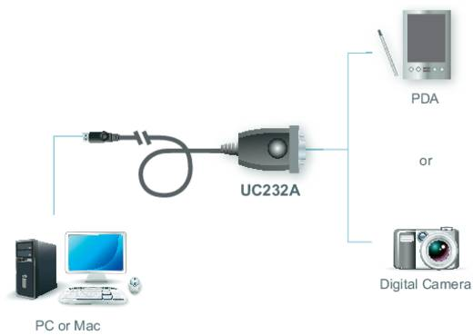 USB 2.0 adapter kábel 1 x D-SUB 9pól. - 1 x USB 2.0 dugó A, ezüst ATEN