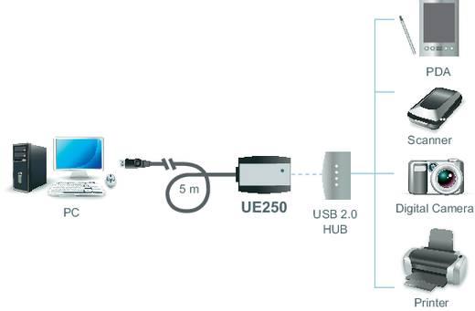 USB 2.0 hosszabbító kábel 5 m, fekete, ATEN UE250-AT