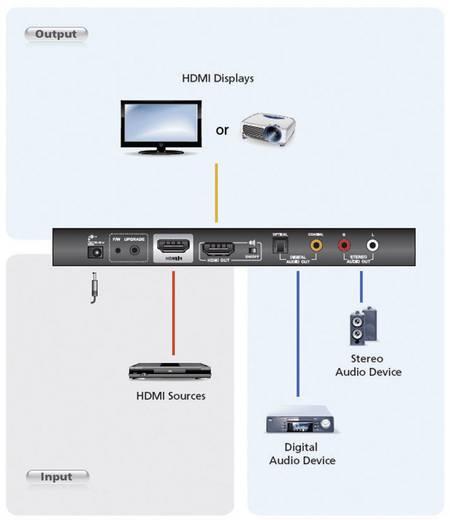 Aten HDMI erősítő különálló hangforrás kiválasztással