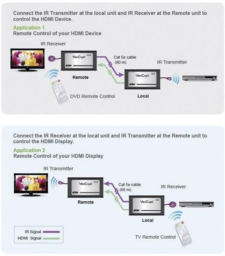 HDMI Extender, jeltovábbító RJ 45 csatlakozással, infra irányítással max.60m-ig Aten VE810-AT-G