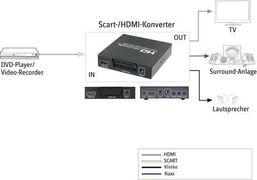 HDMI jelátalakító konverter [ Scart, HDMI bemenet - HDMI, digitális koax RCA, Jack audio kimenet] SpeaKa SP-HD/SC-01