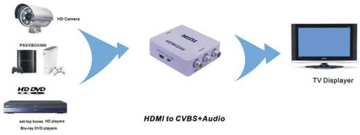 HDMI / RCA konverter, 1x HDMI alj - 3x RCA alj, fehér, SpeaKa Professional