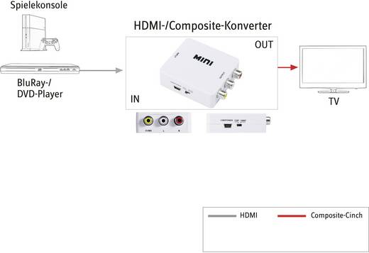 HDMI / RCA konverter [1x HDMI alj - 3x RCA alj] fehér, SpeaKa Professional