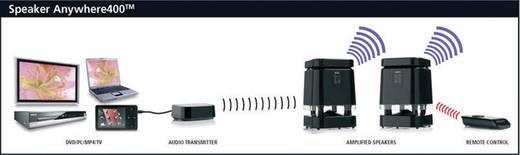 Draadloze luidspreker Marmitek Speaker Anywhere 400